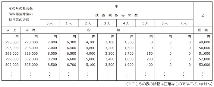 税額表・月額表