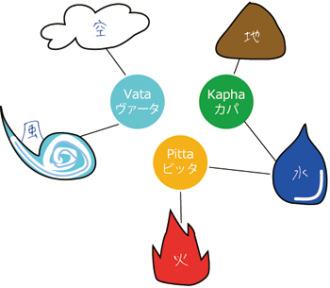アーユルヴェーダの5元素