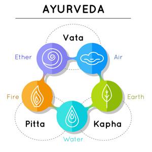 5元素と3つのドーシャの図