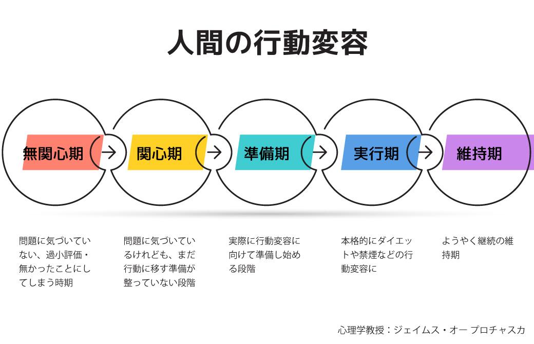 人間の行動変容の5STEP