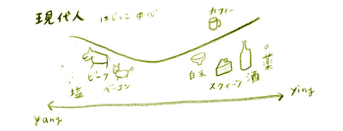 現代人の食べ物の陰陽イメージ