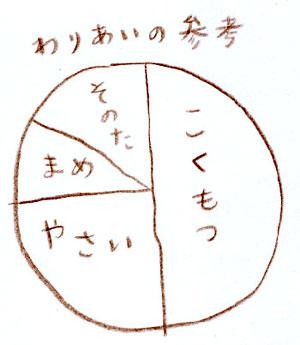食べ物の割合の参考