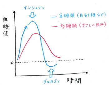 糖の種類と血糖値のグラフ