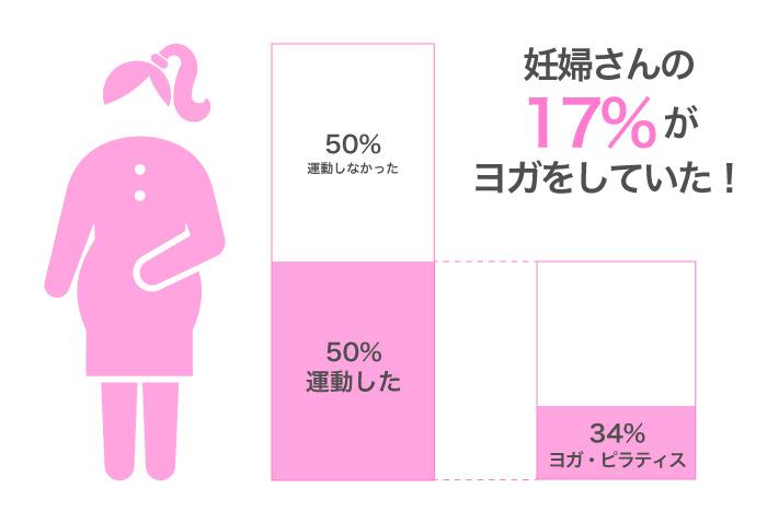 妊婦さんの 17%が ヨガをしていた!
