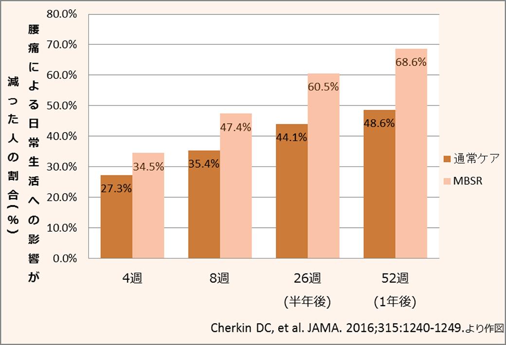 腰痛による日常生活への影響が減った人の割合