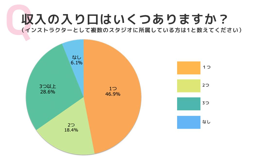 アンケート結果:収入の入り口はいくつありますか?