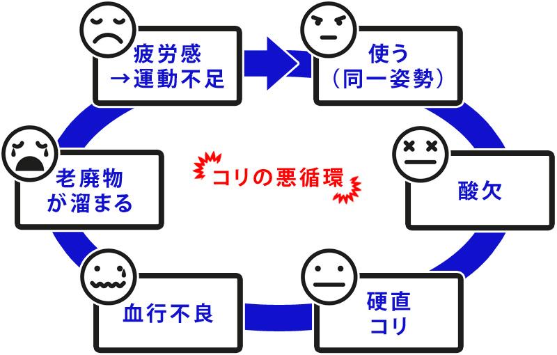 コリの悪循環の図
