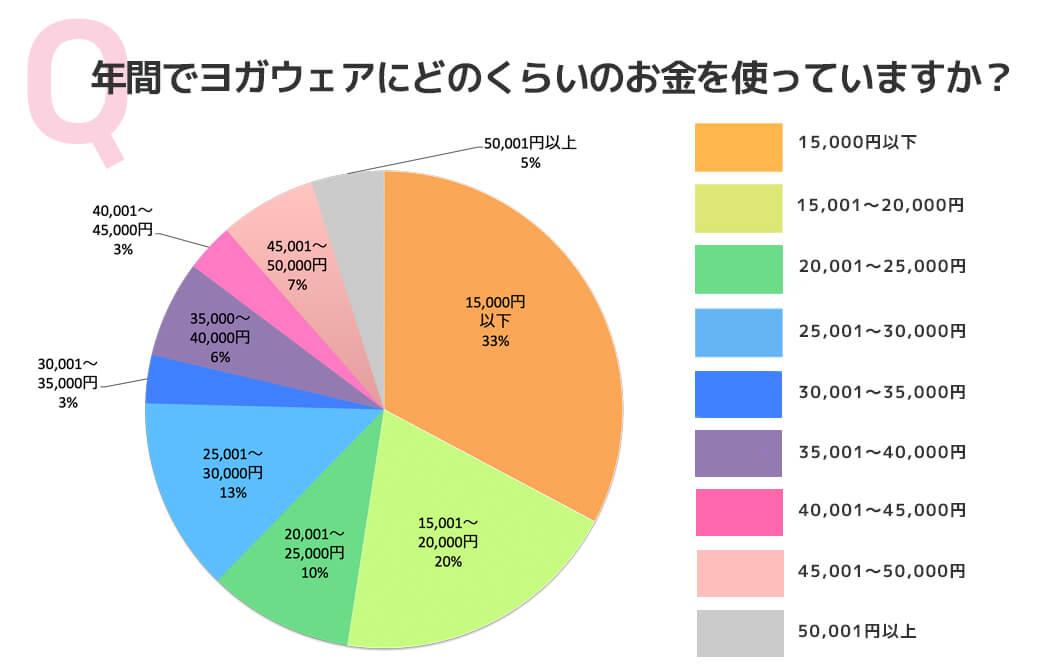 アンケート結果:年間でヨガウェアにどのくらいのお金を使っていますか?