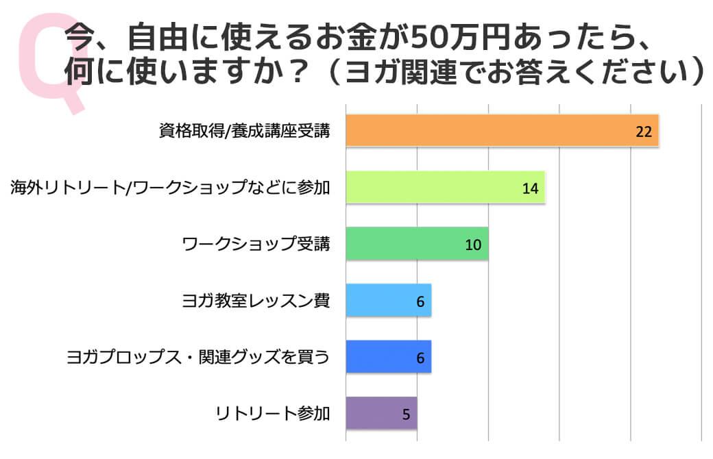 アンケート結果:今、自由に使えるお金が50万円あったら、何に使いますか?(ヨガ関連でお答えください)
