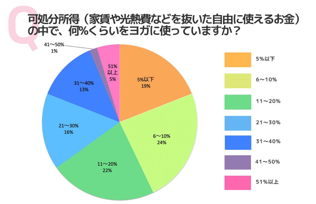 アンケート結果:可処分所得(家賃や光熱費などを抜いた自由に使えるお金)の中で、何%くらいをヨガに使っていますか?