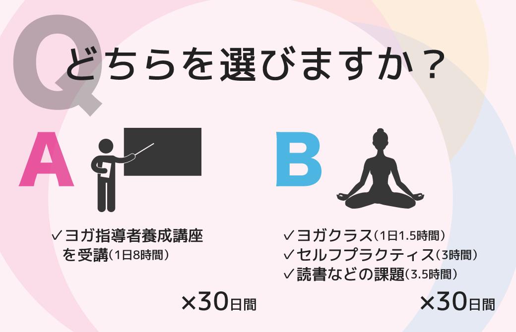 AとBのどちらを選びますか?
