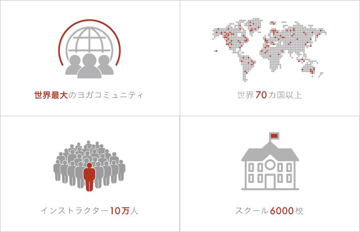 全米ヨガアライアンスは、世界最大の非営利のヨガコミュニティ