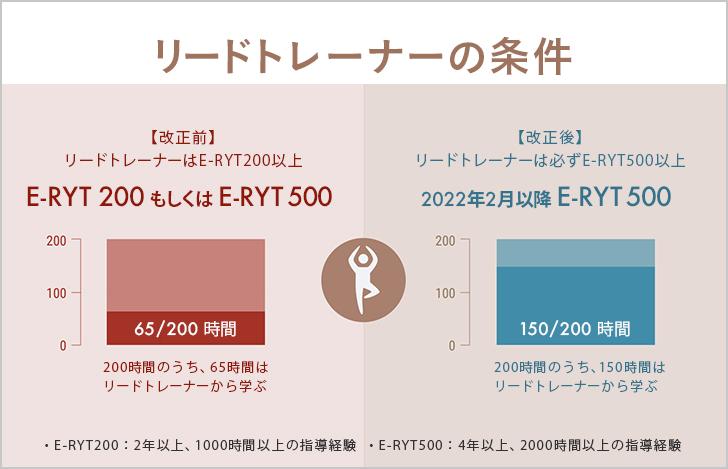 改正後はE-RYT500以上でなければ、リードトレーナーを務めることはできなくなる