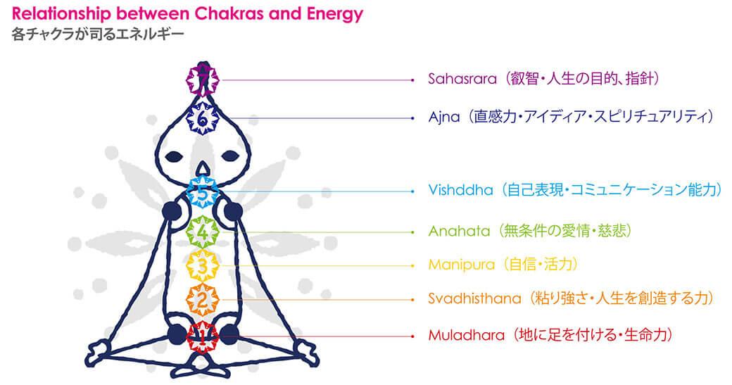 プラーラと学ぶ『チャクラ』と『エネルギー』