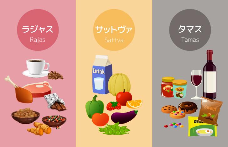 食品のグナ:食べ物を選ぶ時にもそれぞれの性質を考える
