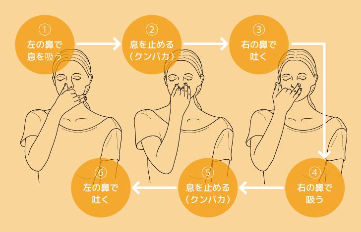 ナディショーダナ・プラーナヤーマの実践方法