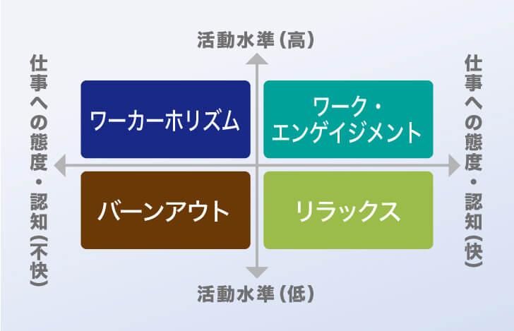 ワーカホリズムとワーク・エンゲイジメントの概念