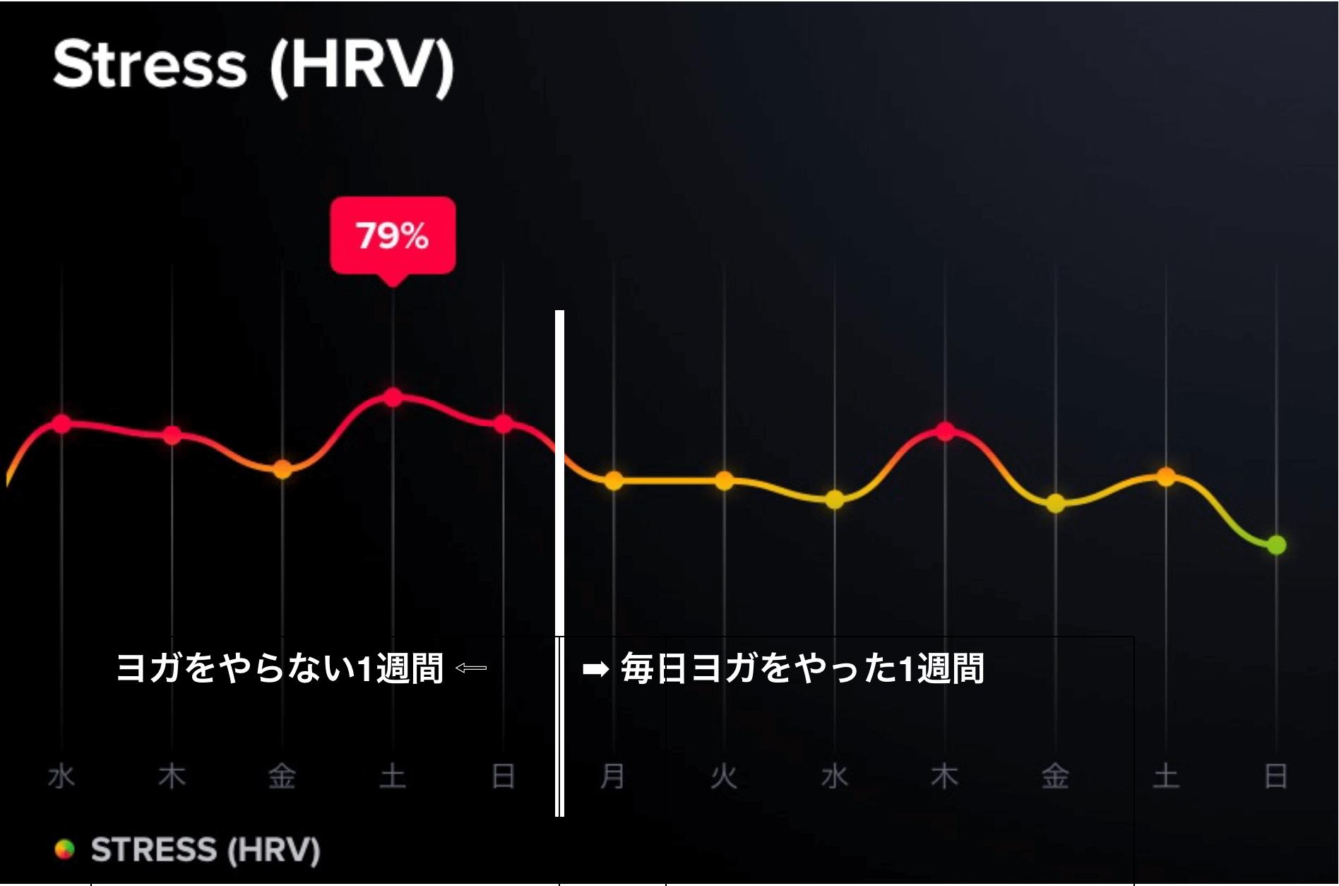 筆者がHRVを測定した結果