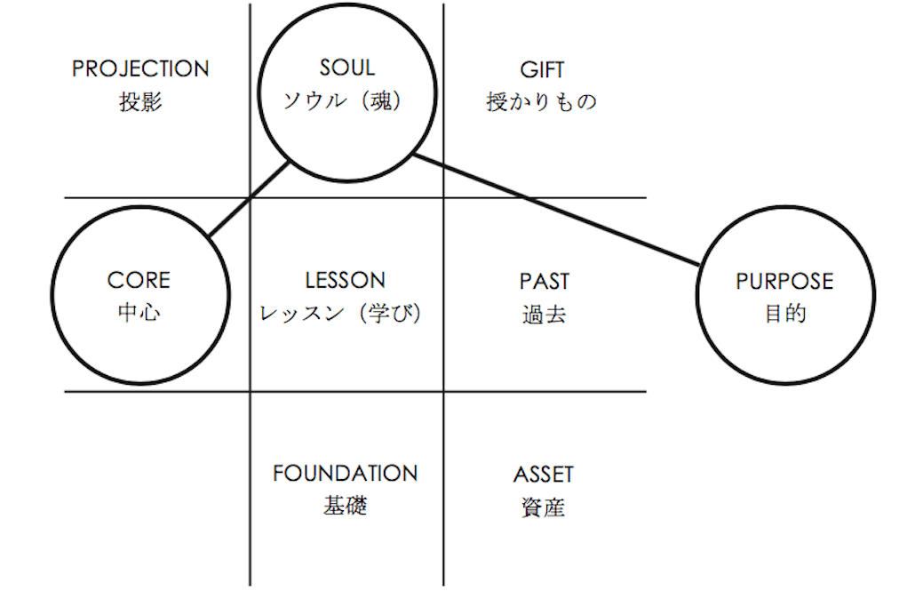 ヨガ数秘学チャート