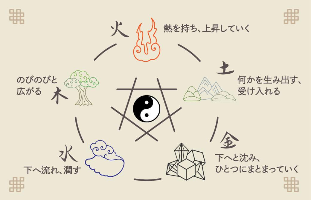 五行相関図