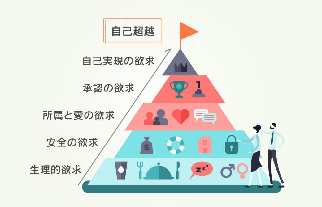 マズローの5段階仮説