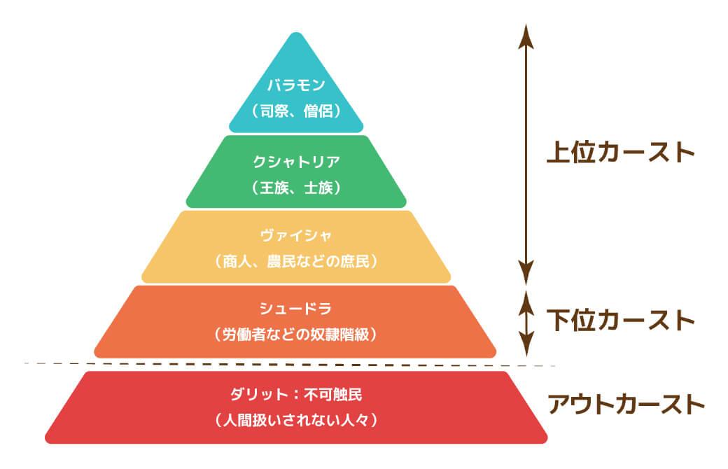 カースト制と呼ばれる職業別の階級制度
