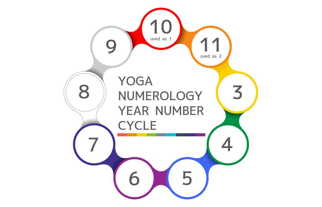 ヨガ数秘学:イヤーナンバーのサイクルは9年