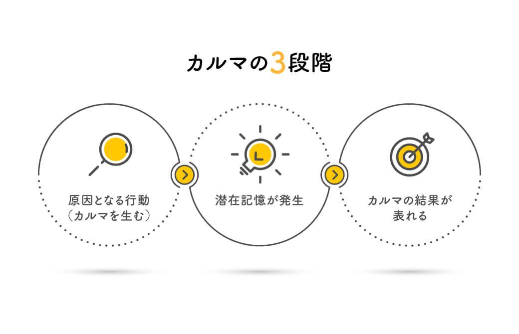 カルマの3段階