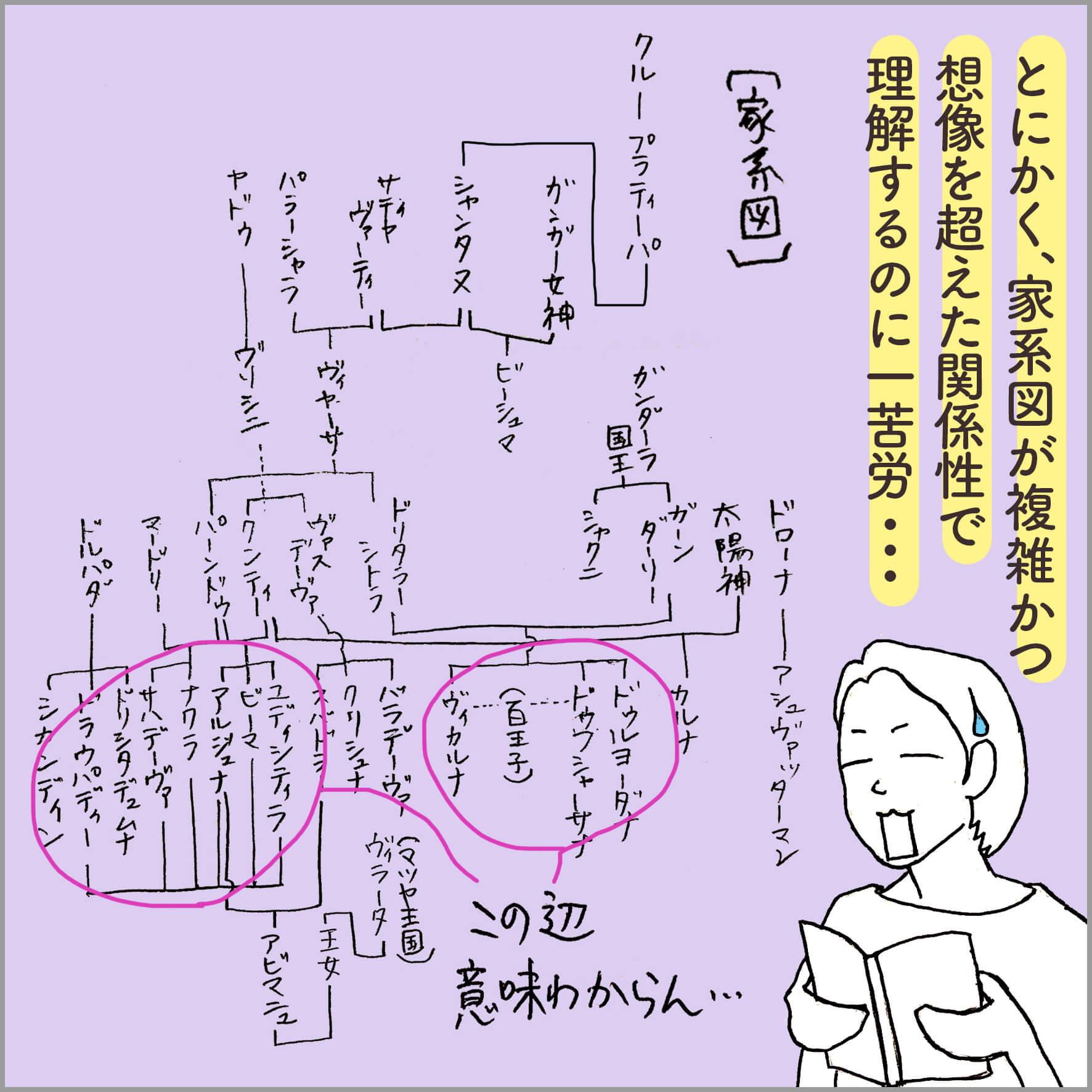 バガヴァッド・ギーターの家系図