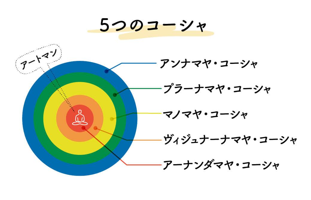 5つのコーシャ(鞘)とは?