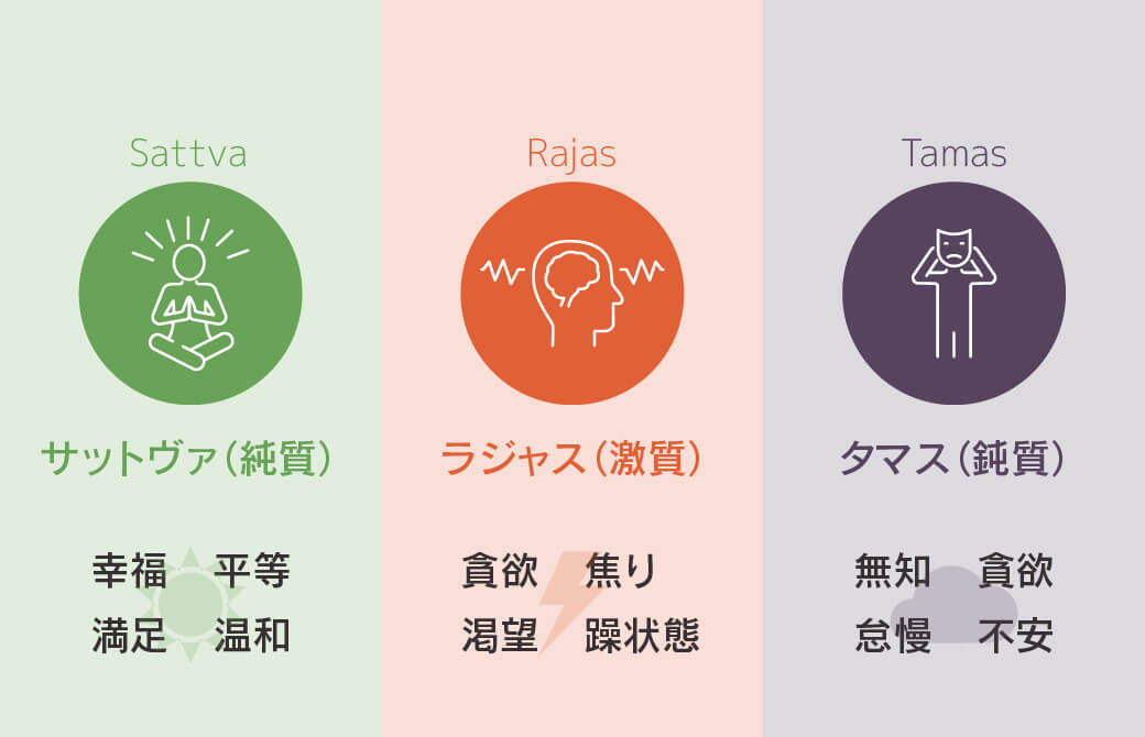 3つのグナの特徴