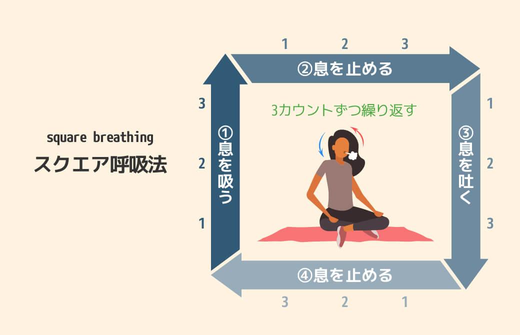 スクエア呼吸法