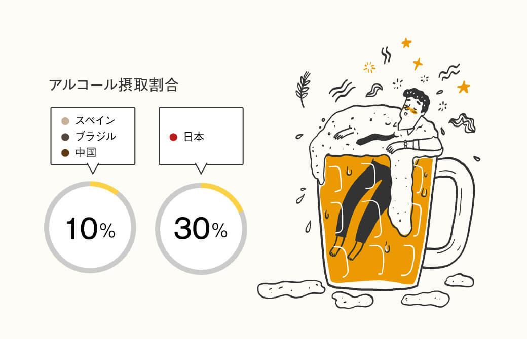 睡眠に関する国際調査の結果「アルコール摂取割合」