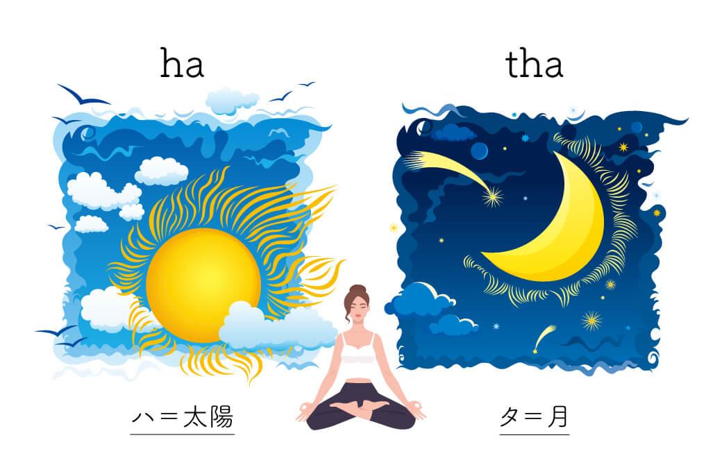 ハタヨガの語源