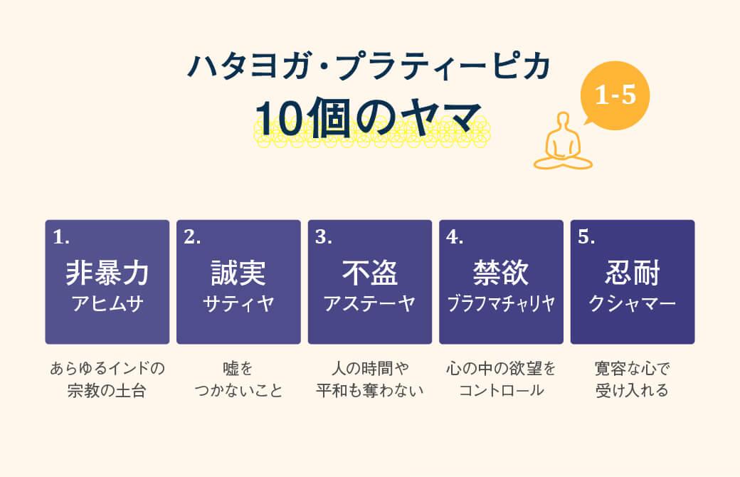 『ハタヨガ・プラディーピカ』に登場する10のヤマ(1-5)
