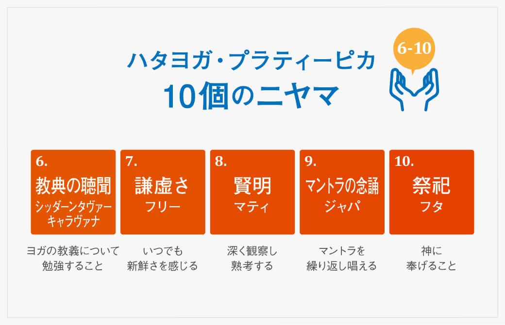 『ハタヨガ・プラディーピカ』に登場する10のニヤマ(6-10)