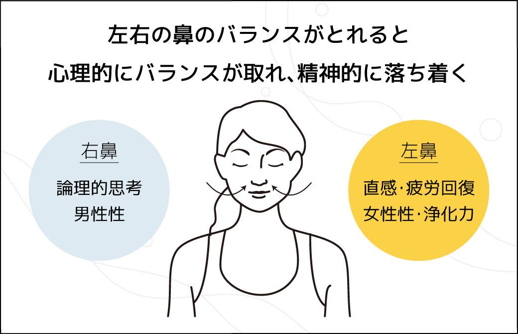 左右の鼻腔のバランスがとれている時、心理的にバランスが取れ、精神的に落ち着く