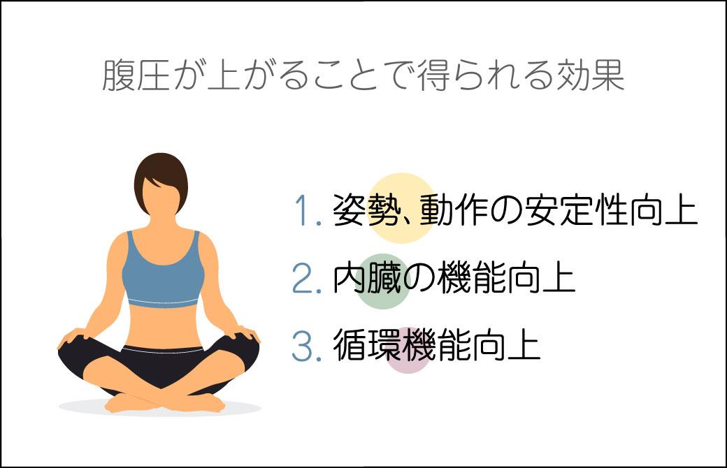 姿勢改善!内臓機能&循環機能も向上