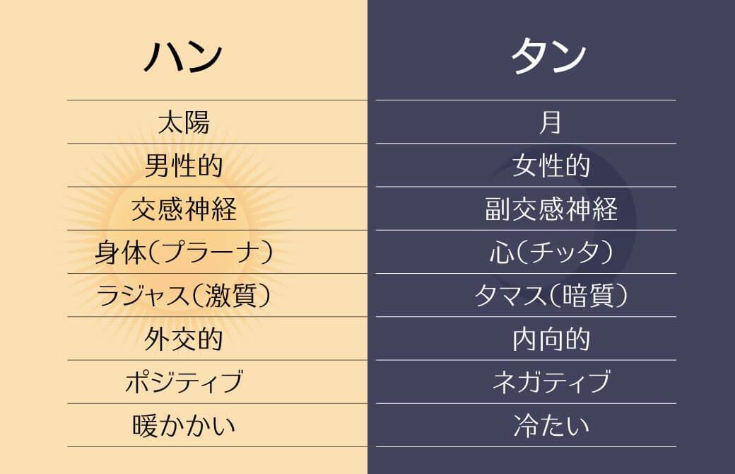 「ハン」と「タン」という2つのマントラの意味