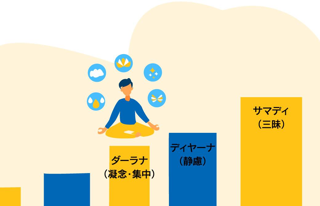 ヨガの瞑想サンヤマとサマディ(三昧)とは?