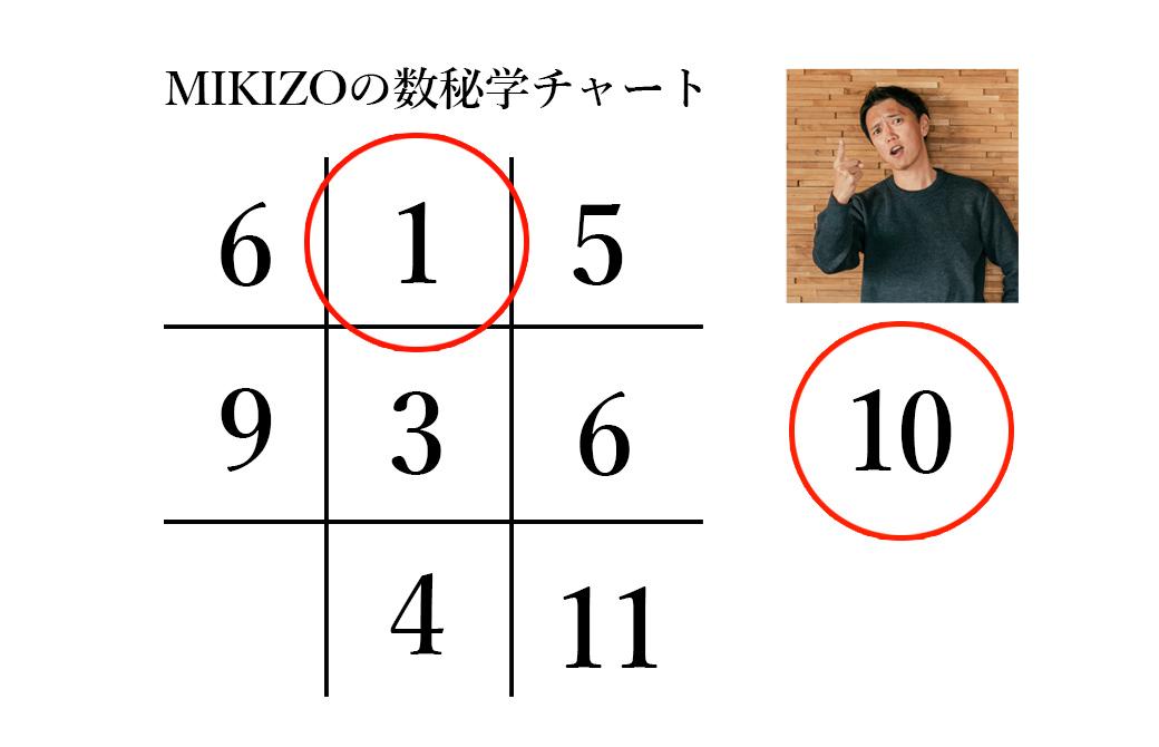 ヨガジェネMIKIZOの数秘学チャート