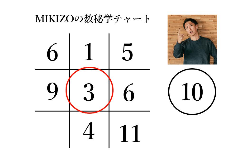 ヨガジェネ代表:MIKIZOの数秘学チャートmikizmikizo_3