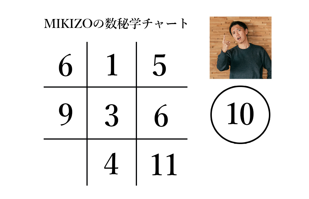 MIKIZOのヨガ数秘学チャート