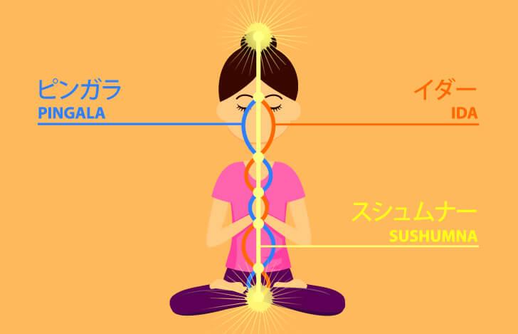3つのエネルギーを表す女性