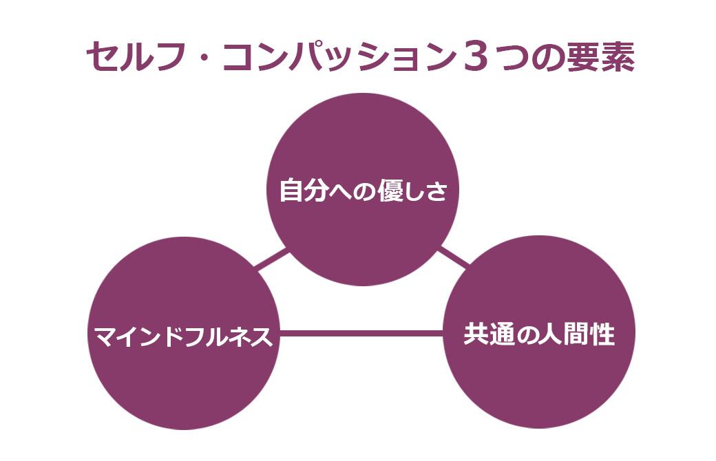 セルフ・コンパッションを構成する3つの要素